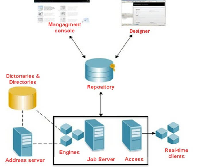 SAP BODS Tutorial for Beginners: What is, Architecture