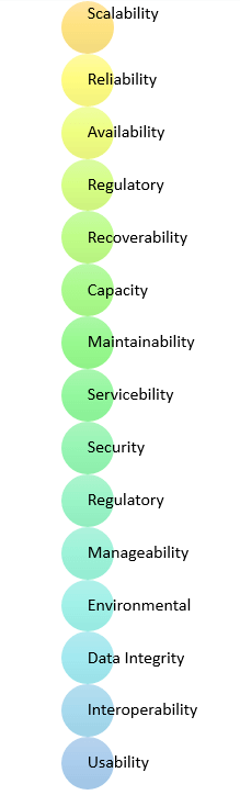 What Is Non Functional Requirement Types And Examples