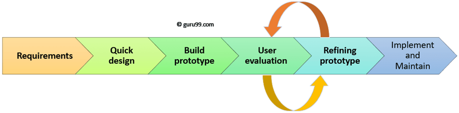 Prototyping Model In Software Engineering Methodology Process Approach