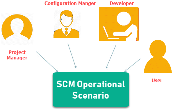 Software Configuration Management In Software Engineering