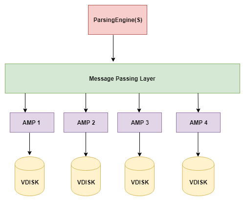 Teradata Architecture Diagram