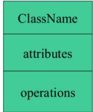 UML Class Diagram Tutorial with Examples