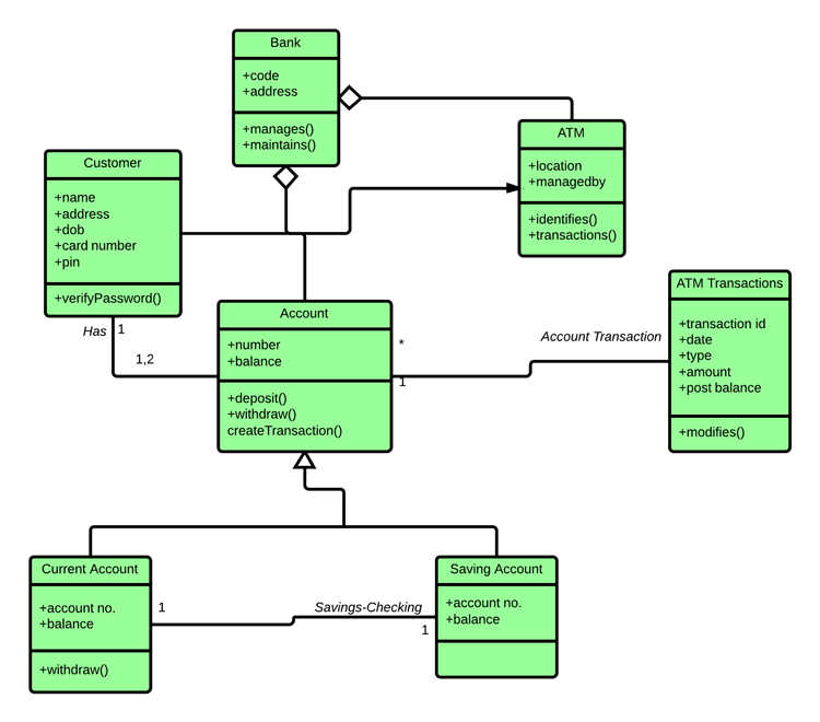 Uml class diagram tutorial with examples below given is a uml class diagram example ccuart