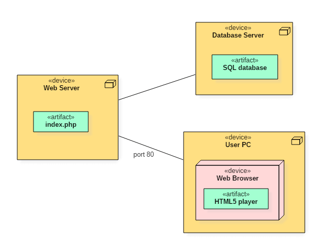 Deployment Diagram Uml Tutorial With Example