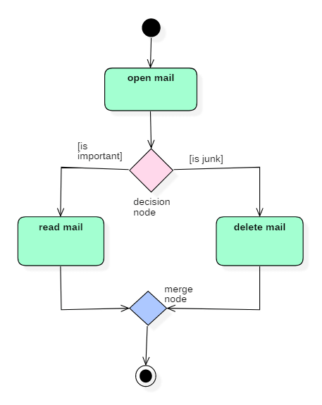 Activity Diagram In Uml Symbol Components Example