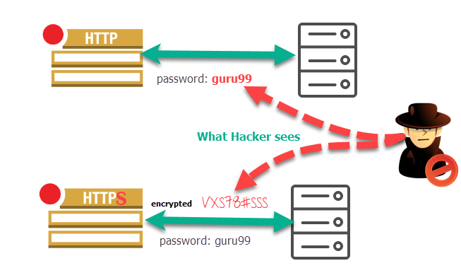 Difference between HTTP and HTTPS protocol