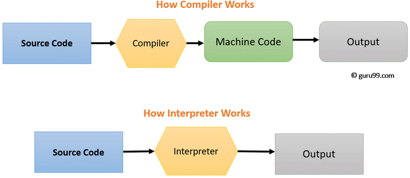 Compiler vs Interpreter: Complete Difference Between Compiler and