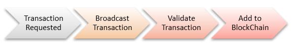 Blockchain Transaction Process