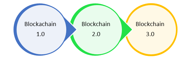 Blockchain Versions