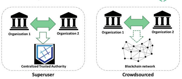 Blockchain vs Shared Database