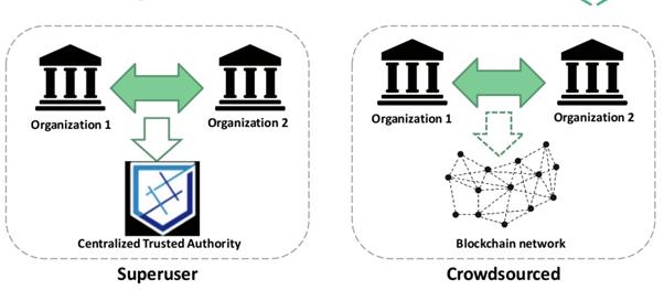 Blockchain vs Shared Database