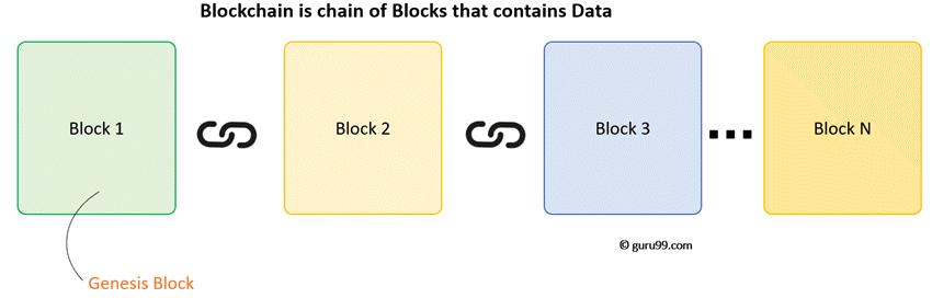 Block Architecture of Blockchain