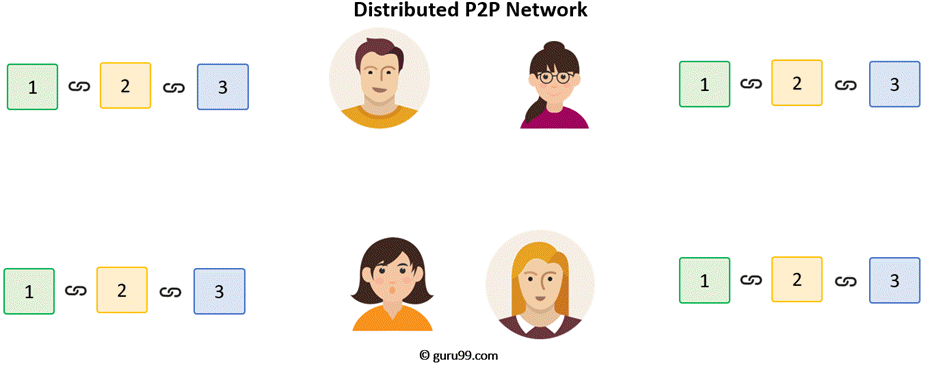 Distributed P2P Network