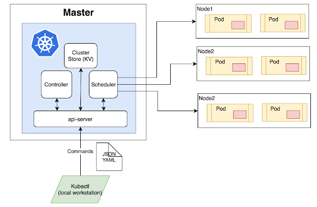 Kubernetes Tutorial  Architecture  Basics  Features With