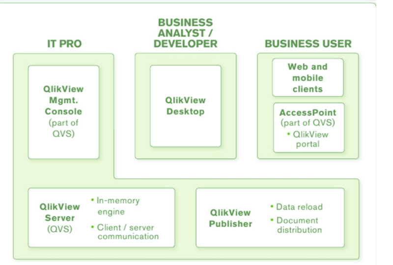 Qlikview Tutorial For Beginners: Learn in 1 Hour!