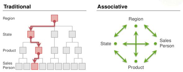 Traditional Search vs Associative Search