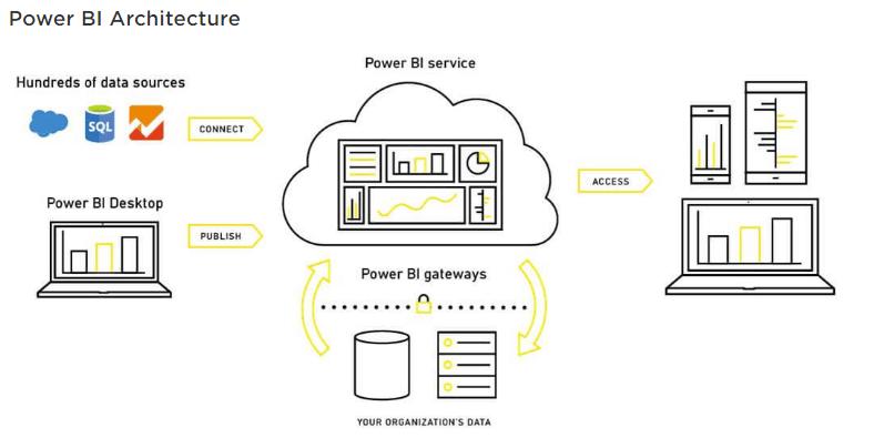 Architecture of Power BI