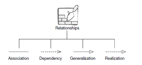 Uml Relationships With Example Dependency Generalization Realization
