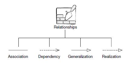 Relationships in UML