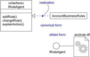 Realization in UML