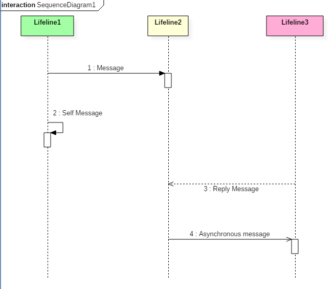 Notations in Sequence Diagram