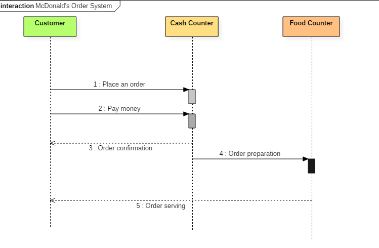 Sequence diagram of Mcdonald's ordering system