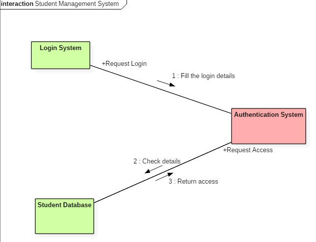 Collaboration diagram for student management system
