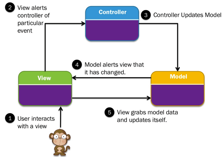 MVC architecture in CakePHP