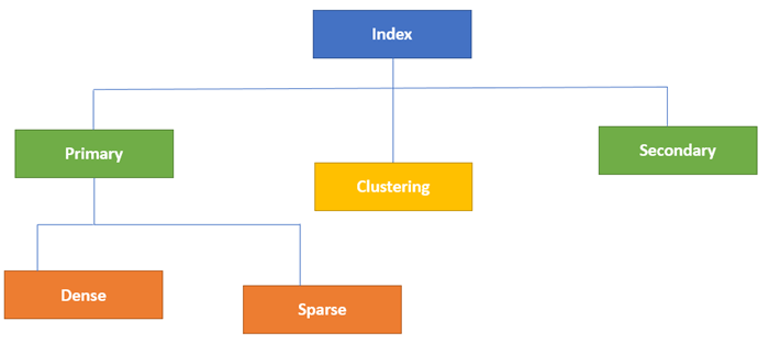 Indexing in Databases with EXAMPLES