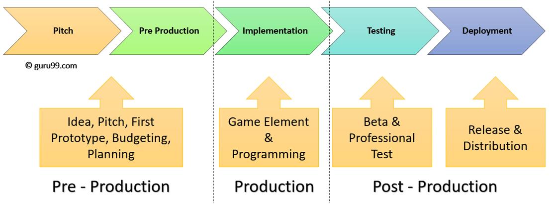 Game Development Lifecycle