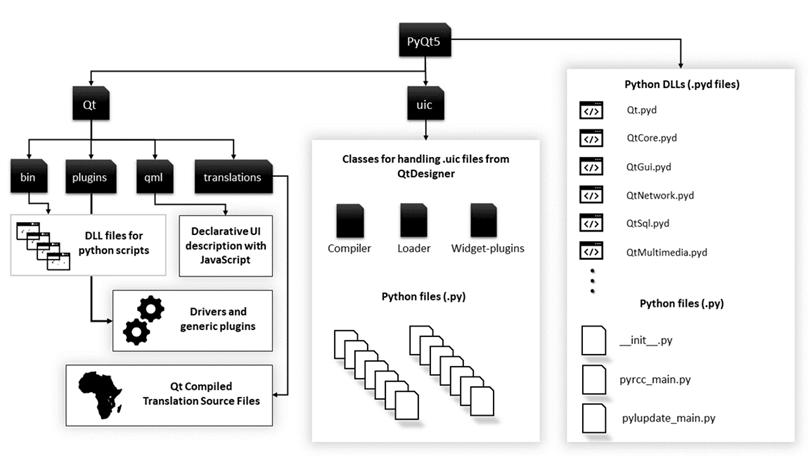 PyQt Tutorial: Python GUI Designer