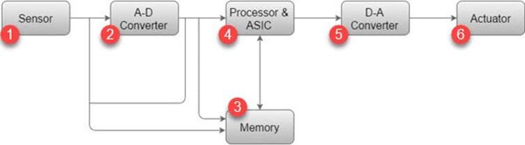 嵌入式系统中使用的重要术语及类型