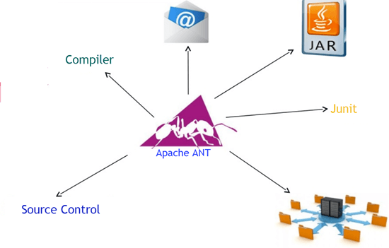 Apache ANT Tutorial: Installation, Project Structure, Build