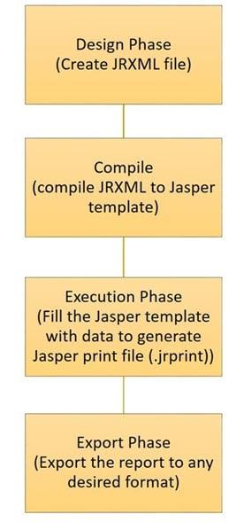Lifecycle of JasperReports