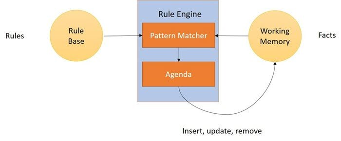 Drools Tutorial Architecture Rules Engine Examples