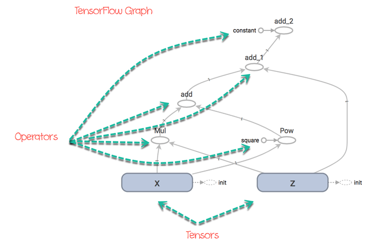 TensorFlow Basics: Tensor, Shape, Type, Graph, Sessions & Operators