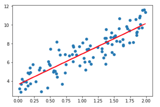 Linear Regression with TensorFlow [Examples]