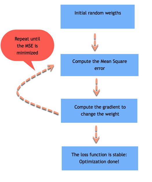 Linear Regression Model Algorithm