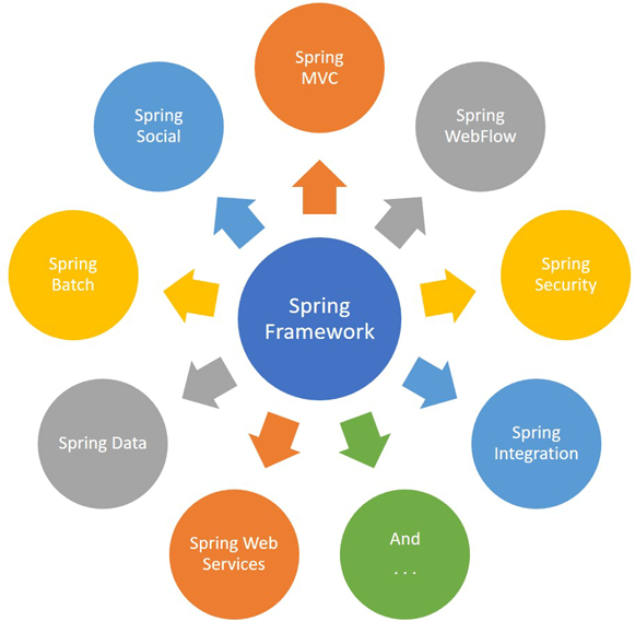 Java Spring Tutorial: Features, History, MVC Framework