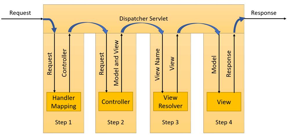 Java Spring Tutorial: Features, History, MVC Framework
