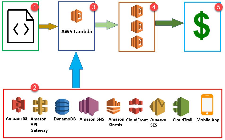 AWS Lambda block diagram