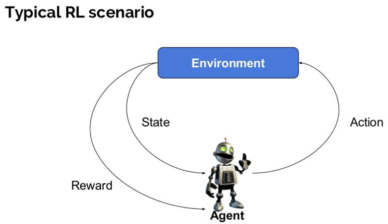 Deep Reinforcement Learning method