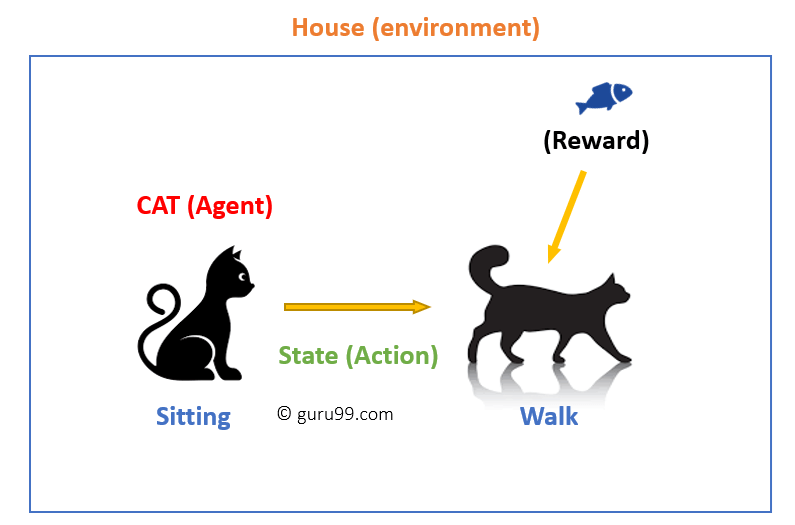 Reinforcement Learning works