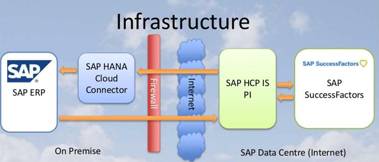 Architecture of SAP SuccessFactors