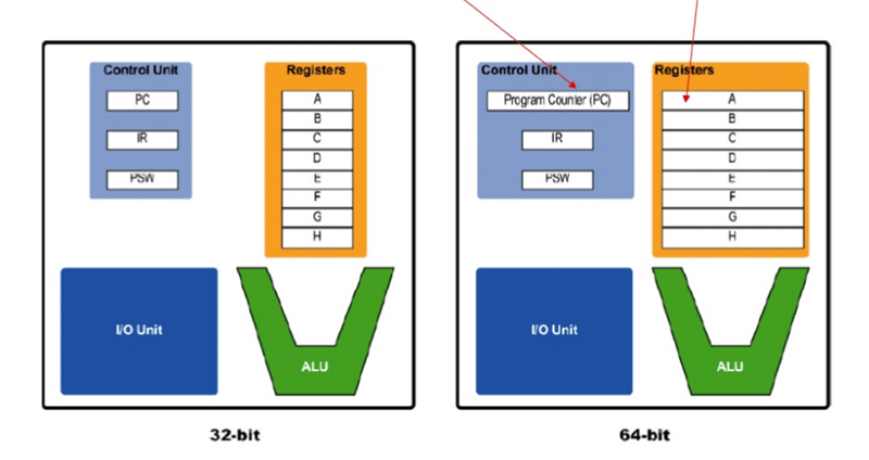 32 Bit Vs 64 Bit  Key Differences