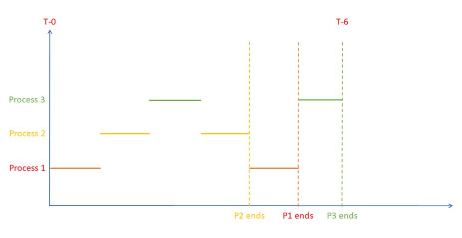 CPU Core, Multi-Core, Thread, Core vs Threads, Hyper-Threading