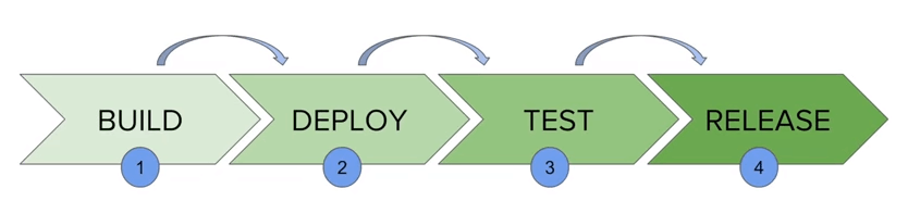 Working of Jenkins Continuous Delivery Pipelines