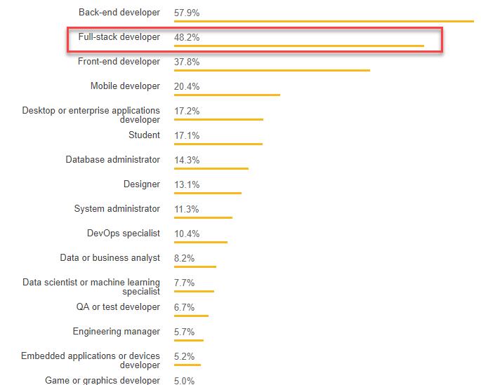 Stackoverflow Survey