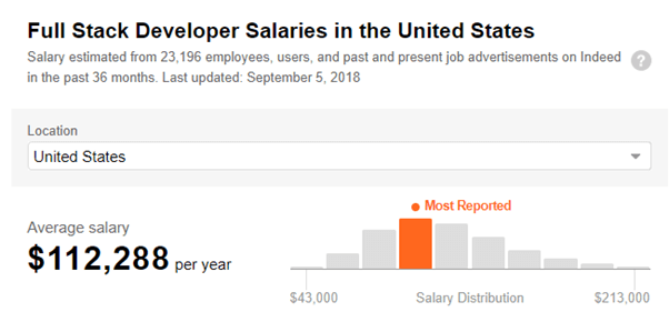 Full Stack Developer Salary