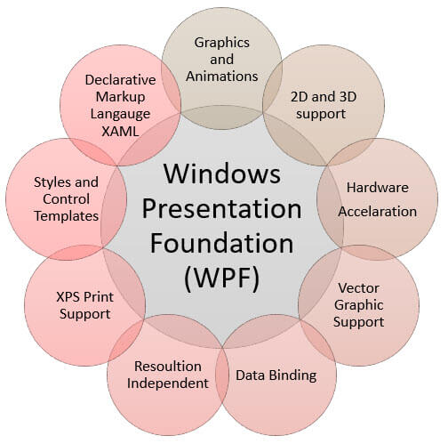 Features of WPF